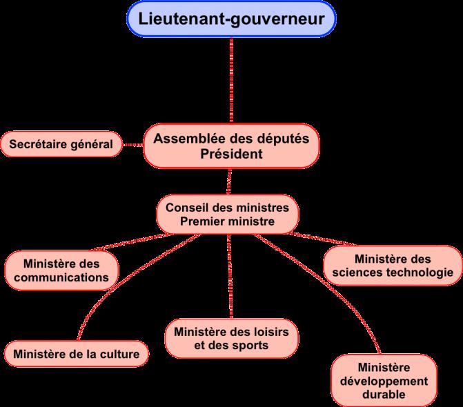 Organigramme du parlement étudiant